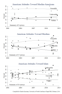 Kurzman_American_Attitudes_2014_02