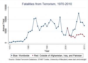 Terrorism fatalities, 1970-2010