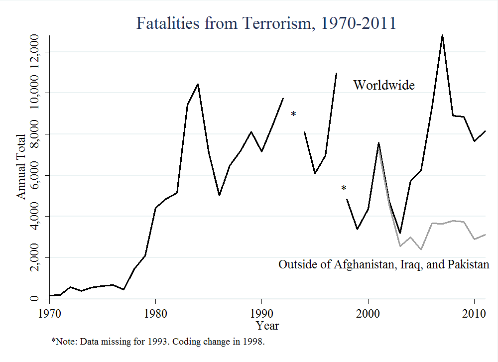 GTD_terrorism_fatalities_1970_2011