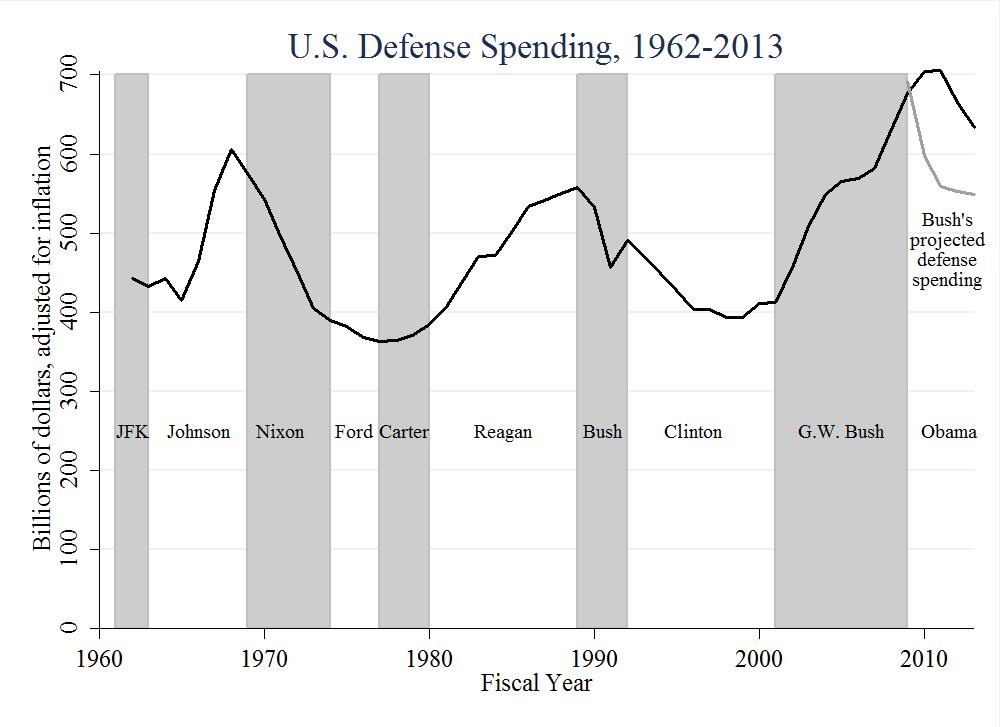 US_Defense_Spending_1962_2013