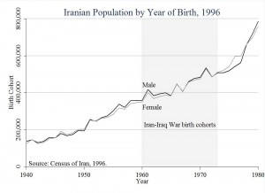 Iran-Iraq_War_Iran_1996_census