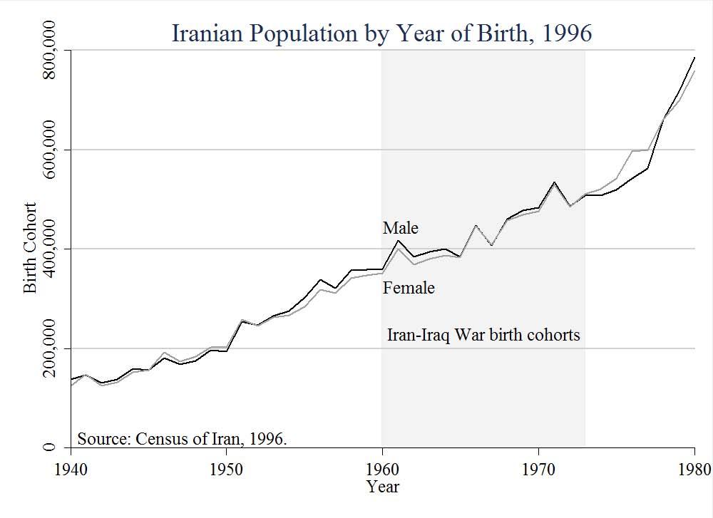 Death Tolls of the Iran-Iraq War – Charles Kurzman