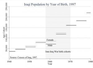 Iran-Iraq_War_Iraq_1997_census