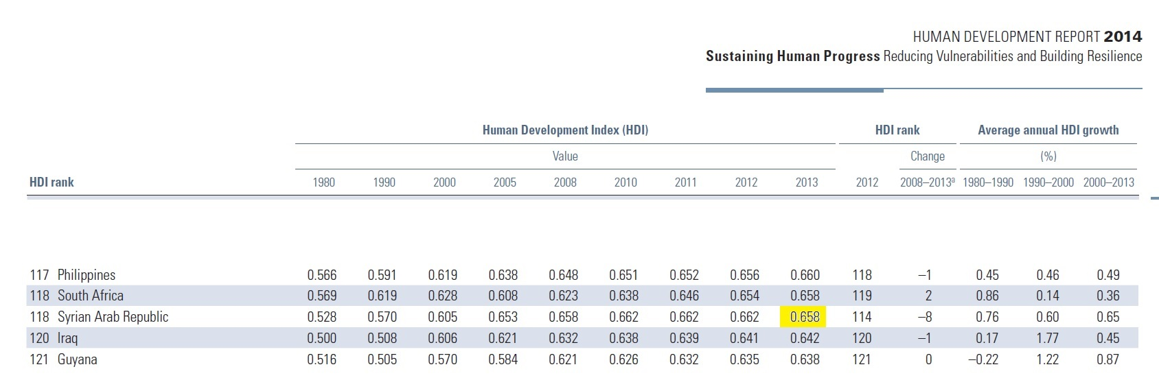 2014 Human Development Report, p. 165.