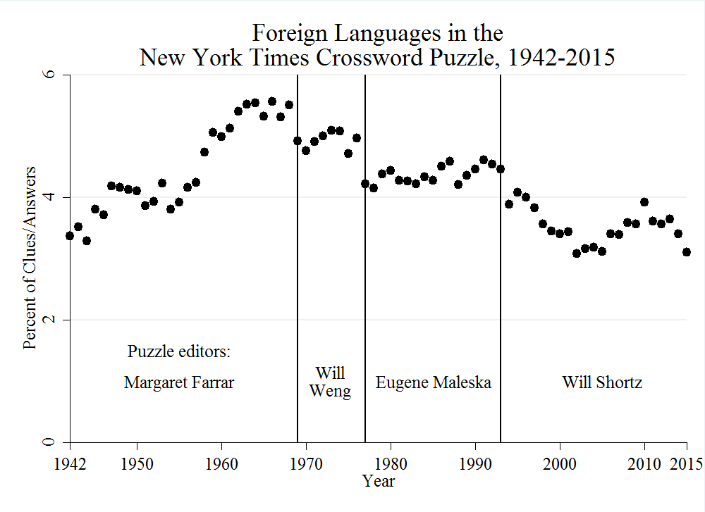 Kurzman_Foreign_Languages_in_the_New_York_Times_Crossword_Puzzle_1942-2015