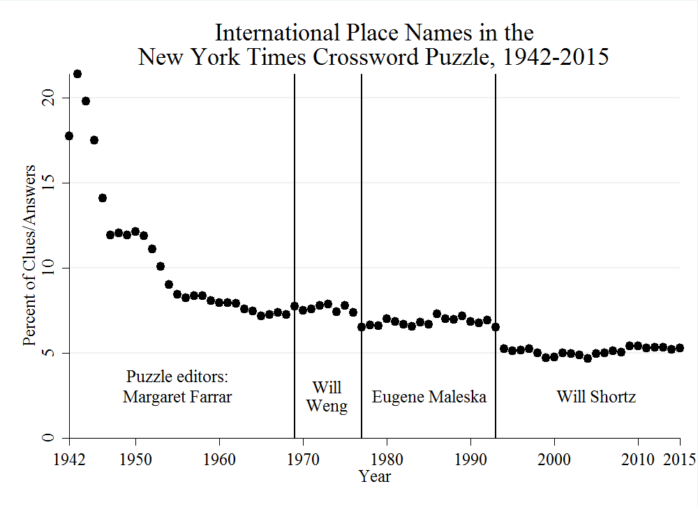 Kurzman_International_Place_Names_in_the_New_York_Times_Crossword_Puzzle_1942-2015