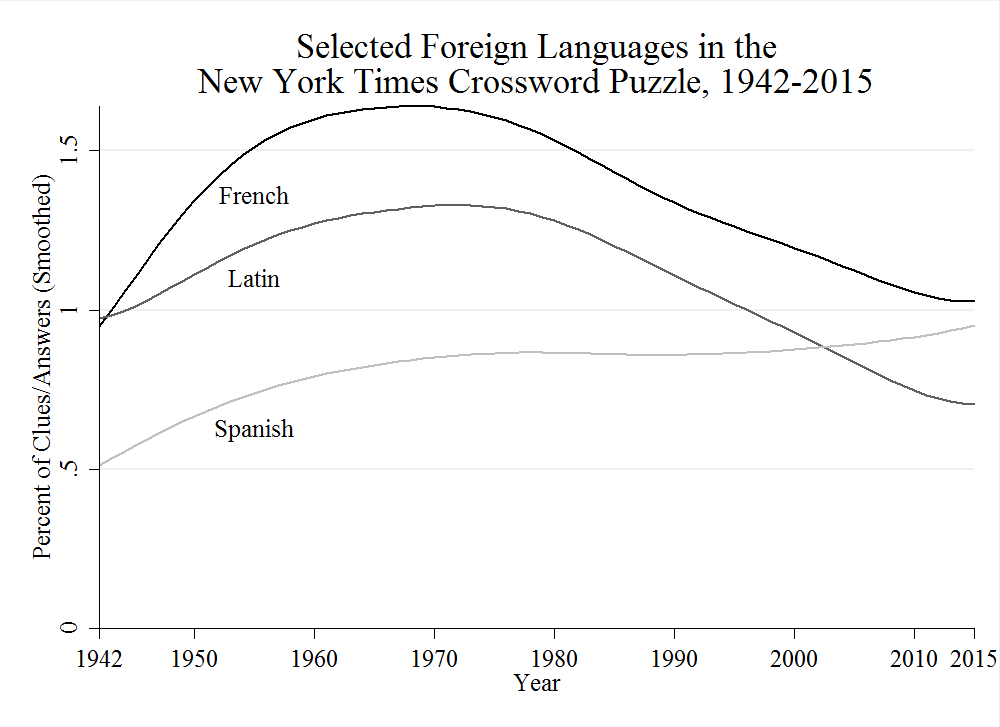 Kurzman_Selected_Foreign_Languages_in_the_New_York_Times_Crossword_Puzzle_1942-2015