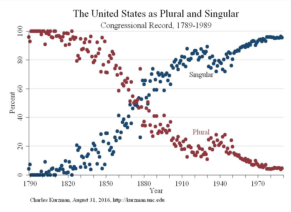 Making the United States Plural Again – Charles Kurzman
