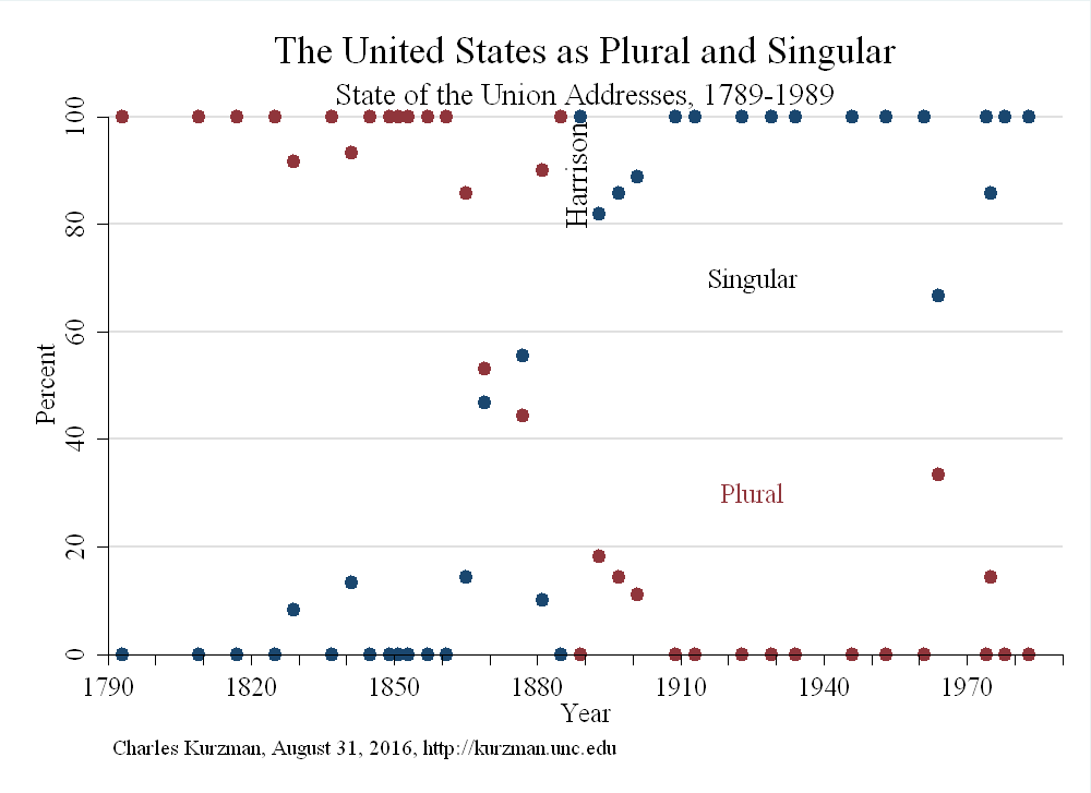 Kurzman_US_plural_singular_State_of_Union